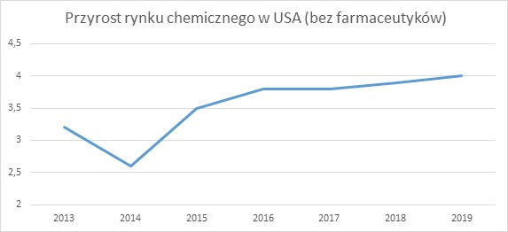 Przyrost rynku chemicznego w USA (bez farmaceutyków) expor marketing