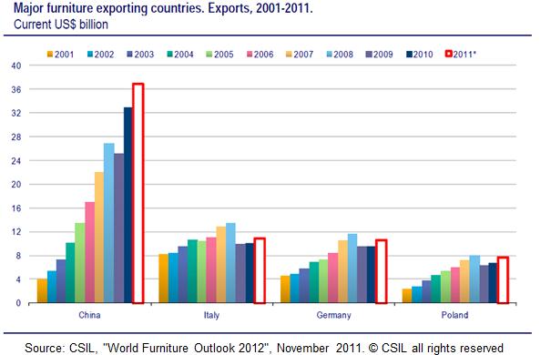 branża meblarska 3 marketing eksportowy