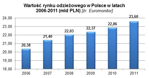 branża odzieżowa w Polsce 1 marketing eksportowy