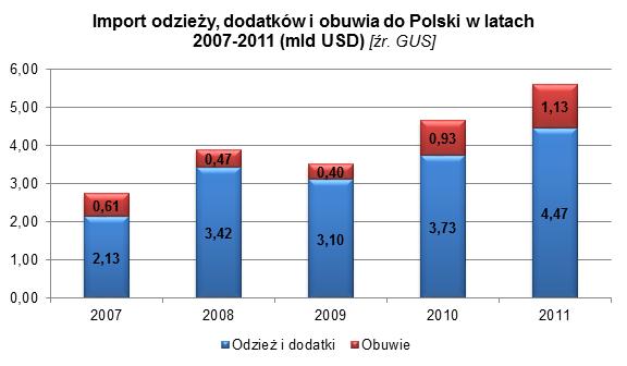 branża odzieżowa w Polsce 2 marketing eksportowy