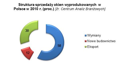branża stolarki otworowej w Polsce 2 marketing eksportowy
