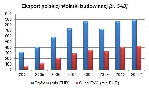 branża stolarki otworowej w Polsce 3 marketing eksportowy