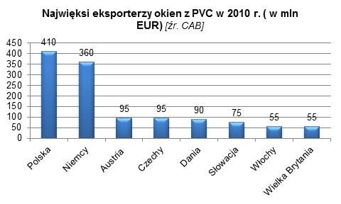 branża stolarki otworowej w Polsce 4 marketing eksportowy