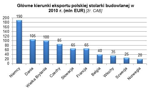branża stolarki otworowej w Polsce 5 marketing eksportowy