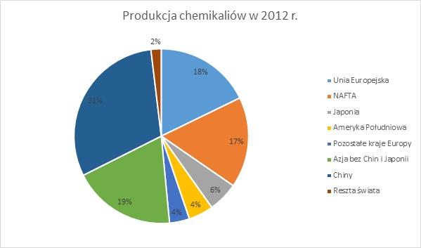 Produkcja chemikaliów w 2012 r.; branża chemiczna
