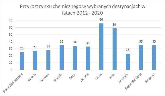 Przyrost rynku chemicznego w wybranych krajach w latach 2012-2020; branża chemiczna