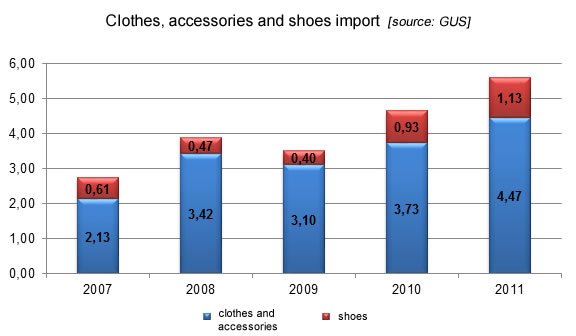Clothes, accessories and shoes import, apparel market Poland