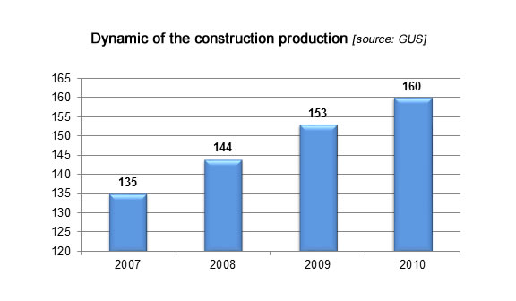 Dynamic of the construction production, fenestration industry