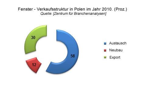 Fenster - Verkaufsstruktur in Polen im Jahr 2010, Tischlerbranche