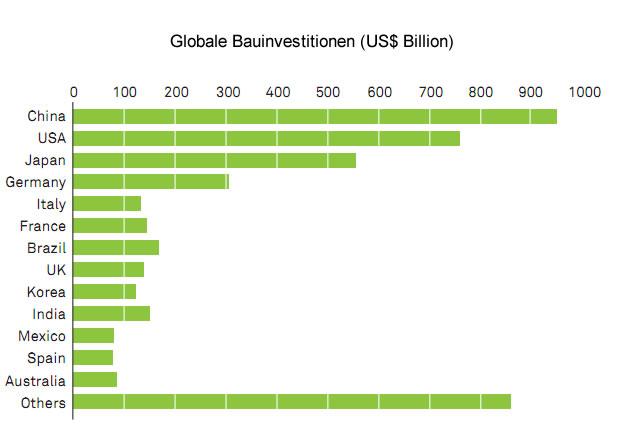 Globale Bauinvestitionen, Tischlerbranche