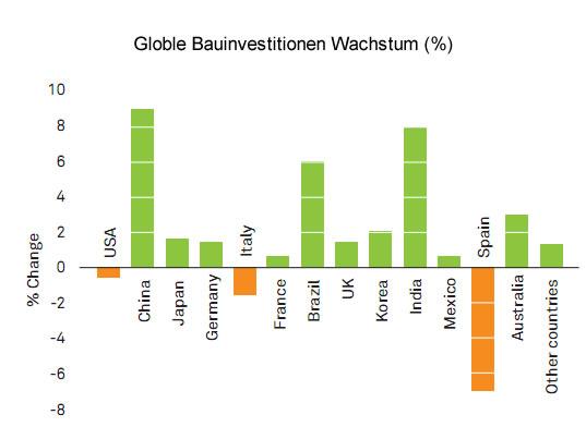 Globle Bauinvestitionen Wachstum , Tischlerbranche