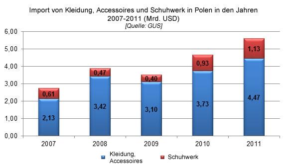 Import von Kleidung, Accessoires und Schuhwerk in Polen in den Jahren 2007-2011, Bekleidungsbranche