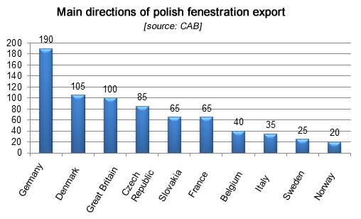 Main directions of polish fenestration export, fenestration industry