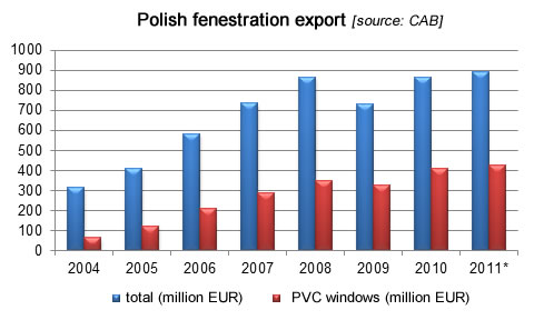Polish fenestration export, fenestration industry