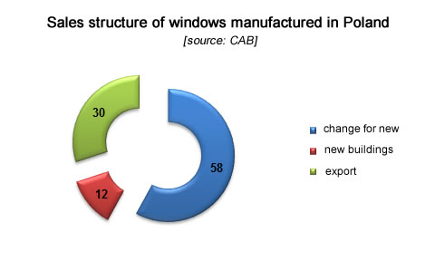 Sales structure of windows manufactured in Poland , fenestration industry