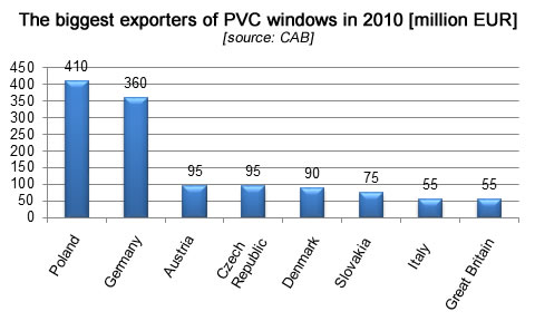 The biggest exporters of PVC windows in 2010, fenestration industry
