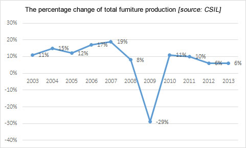 The percentage change of total furniture production, furniture industry