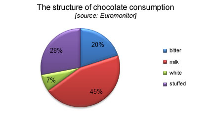 The structure of chocolate consumption, fmcg industry