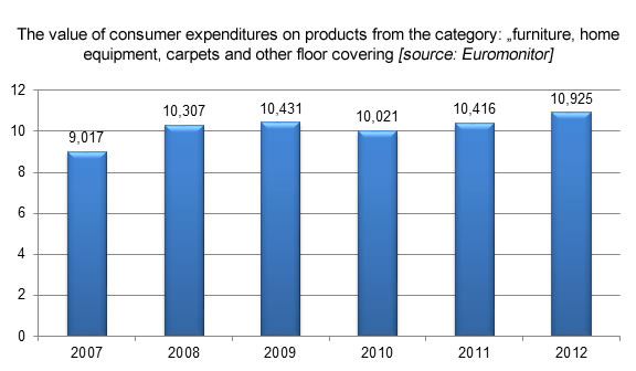 The value of consumer expenditures on pfurniture and home equipment, furniture industry