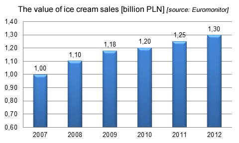 The value of ice cream sales, fmcg industry