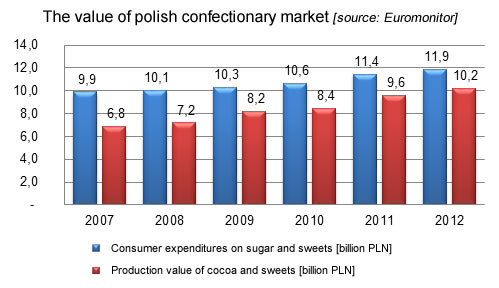 The value of polish confectionary market, fmcg industry
