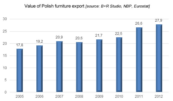 Value of Polish furniture export, furniture industry