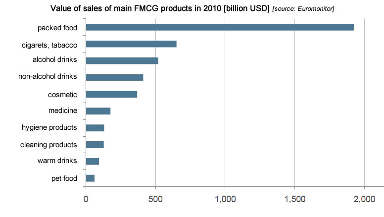 Value of sales of main FMCG products, fmcg industry