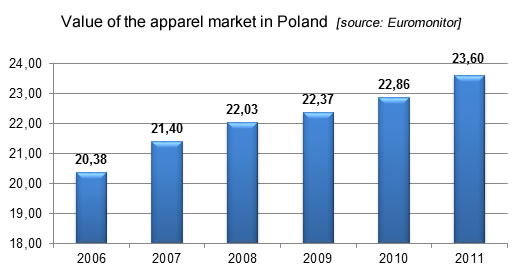 Value of the apparel market in Poland, export marketing