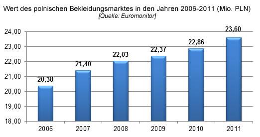 Wert des polnischen Bekleidungsmarktes in den Jahren 2006-2011, Bekleidungsbranche