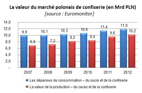 La valeur du marché polonais de confiserie (en Mrd PLN); branche PGC