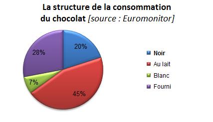 La structure de la consommation du chocolat; branche PGC