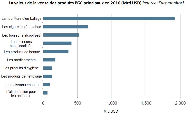 La valeur de la vente des produits PGC principaux en 2010 (Mrd USD); branche PGC