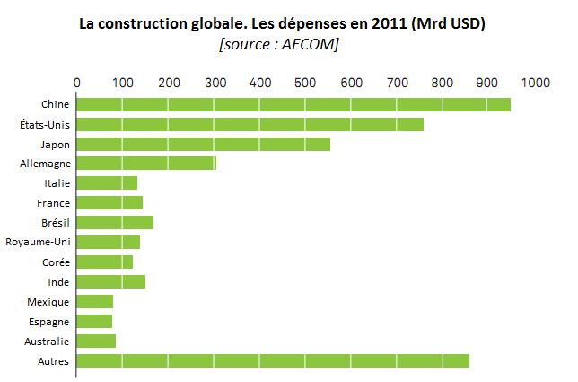 La construction globale. Les dépenses en 2011 (Mrd USD); industrie de la menuiserie