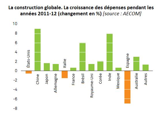 La construction globale. La croissance des dépenses pendant les années 2011-12 (changement en %); industrie de la menuiserie