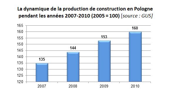 La dynamique de la production de construction en Pologne pendant les années 2007-2010 (2005 = 100); industrie de la menuiserie