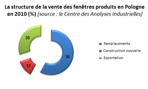 La structure de la vente des fenêtres produits en Pologne en 2010 (%); industrie de la menuiserie