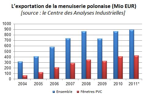 L'exportation de la menuiserie polonaise (Mio EUR); industrie de la menuiserie