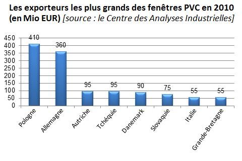 Les exporteurs les plus grands des fenêtres PVC en 2010 (en Mio EUR); industrie de la menuiserie