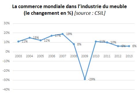 La commerce mondiale dans l'industrie du meuble (le changement en %); industrie du meuble