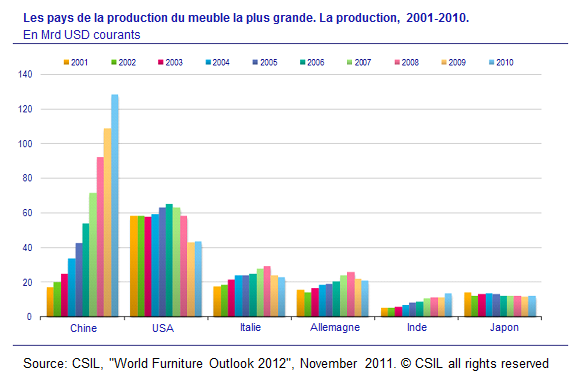 Les pays de la production du meuble la plus grande. La production, 2001-2010; industrie du meuble