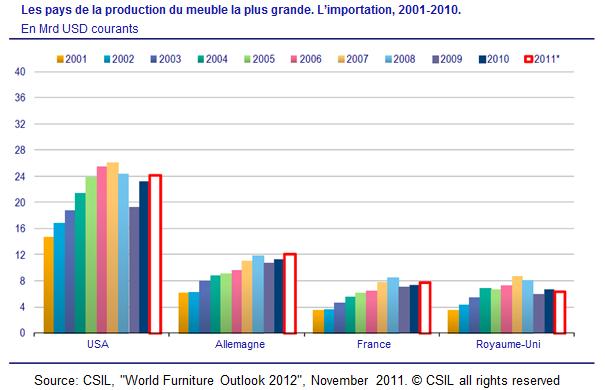Les pays de la production du meuble la plus grande. L'importation, 2001-2010; industrie du meuble
