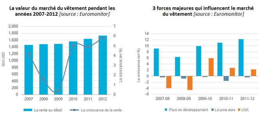 La valeur du marché du vêtement pendant les années 2007-2012; 3 forces majeures qui influencent le marché du vêtement; industrie du vêtement