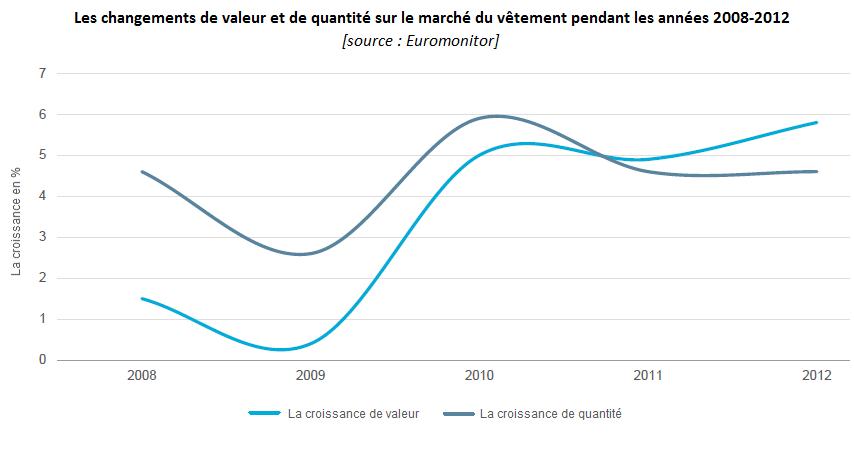 Les changements de valeur et de quantité sur le marché du vêtement pendant les années 2008-2012; industrie du vêtement