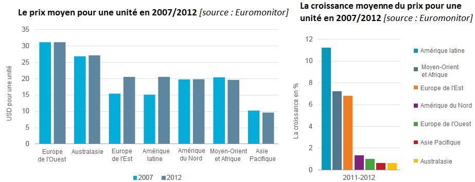 Le prix moyen pour une unité en 2007/2012; La croissance moyenne du prix pour une unité en 2007/2012; industrie du vêtement