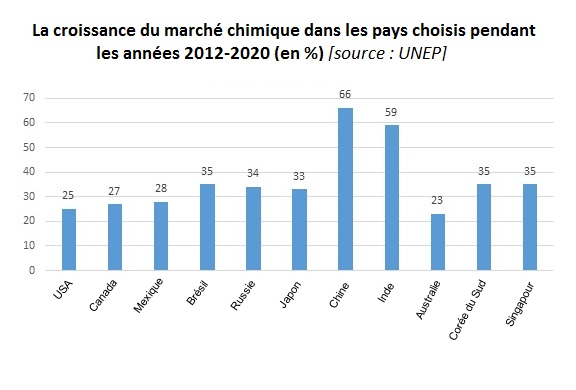 La croissance du marché chimique dans les pays choisis pendant les années 2012-2020 (en %); industrie chimique