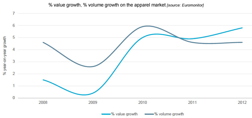 value growth volume growth on the apparel market, export marketing